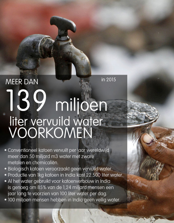 ImpactReport2016-waterverbruik