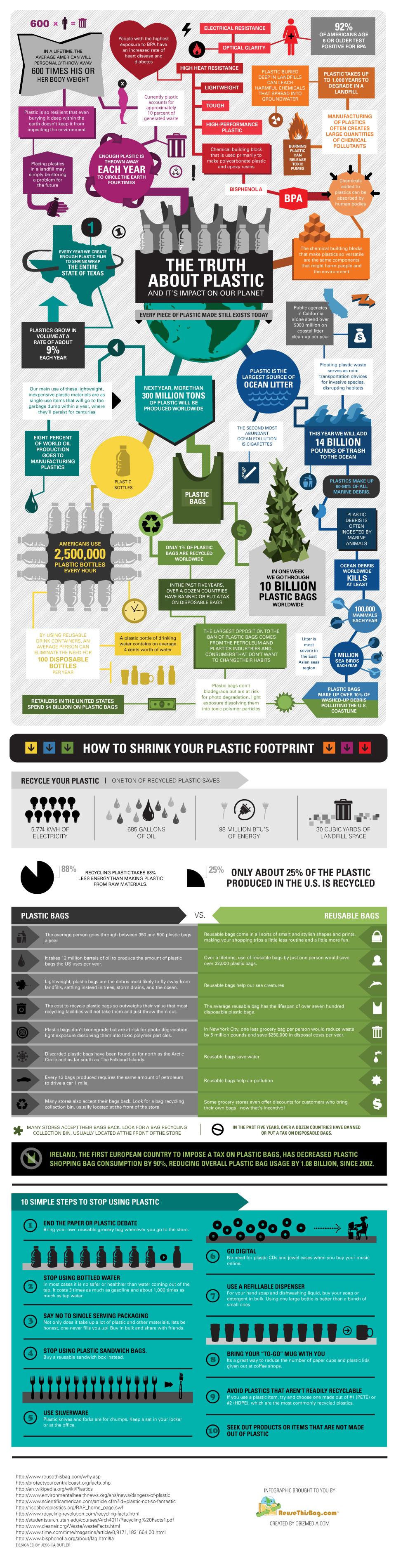de waarheid over plastic