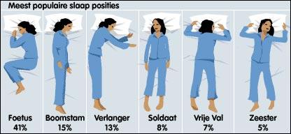 Wat vertelt je slaappositie